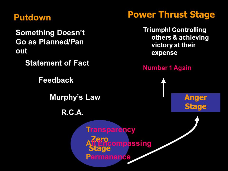 Putdown Zero Stage Anger Stage Power Thrust Stage Something Doesn't Go as Planned/Pan out Statement of Fact Feedback Murphy's Law R.C.A. Transparency