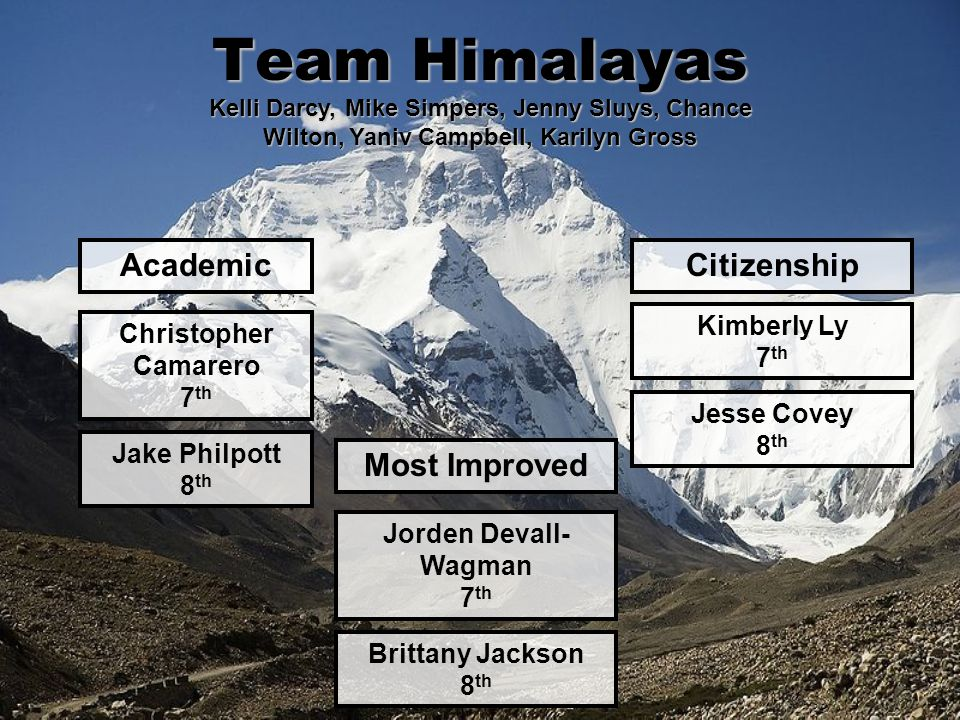 Team Himalayas AcademicCitizenship Most Improved Christopher Camarero 7 th Kimberly Ly 7 th Jorden Devall- Wagman 7 th Kelli Darcy, Mike Simpers, Jenn