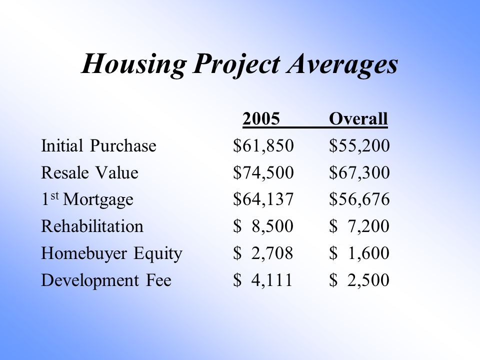 Housing Project Averages 2005Overall Initial Purchase$61,850$55,200 Resale Value$74,500$67,300 1 st Mortgage$64,137$56,676 Rehabilitation$ 8,500$ 7,200 Homebuyer Equity$ 2,708$ 1,600 Development Fee$ 4,111$ 2,500