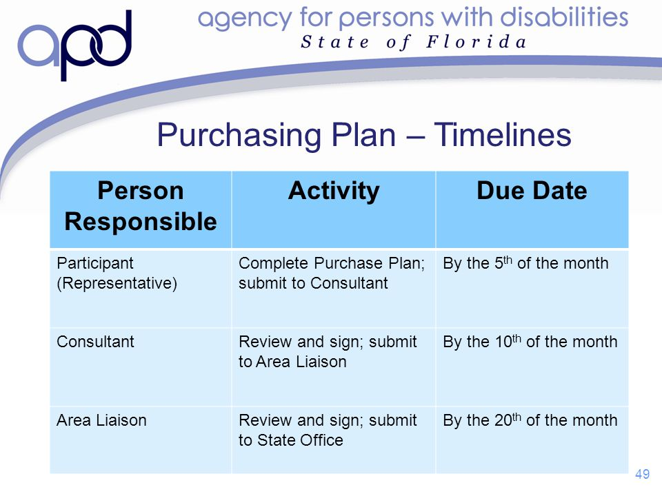 Person Responsible ActivityDue Date Participant (Representative) Complete Purchase Plan; submit to Consultant By the 5 th of the month ConsultantRevie