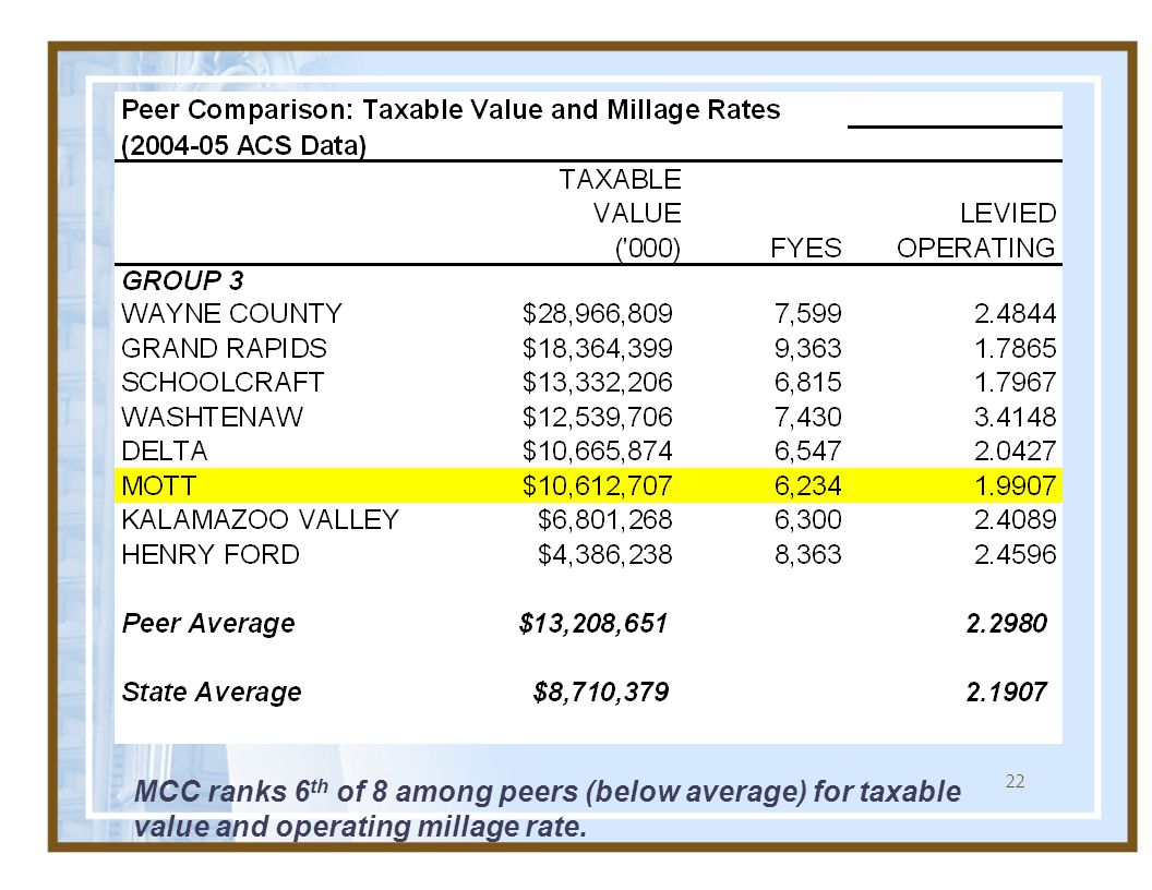 22 MCC ranks 6 th of 8 among peers (below average) for taxable value and operating millage rate.