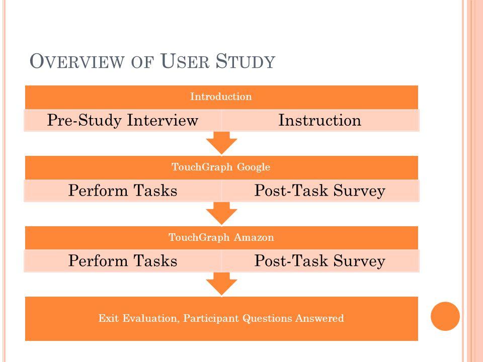 O VERVIEW OF U SER S TUDY Exit Evaluation, Participant Questions Answered TouchGraph Amazon Perform TasksPost-Task Survey TouchGraph Google Perform TasksPost-Task Survey Introduction Pre-Study InterviewInstruction