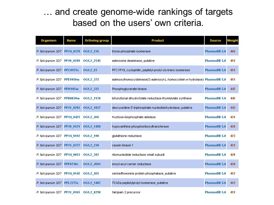 Prioritization of drug targets … and create genome-wide rankings of targets based on the users' own criteria.