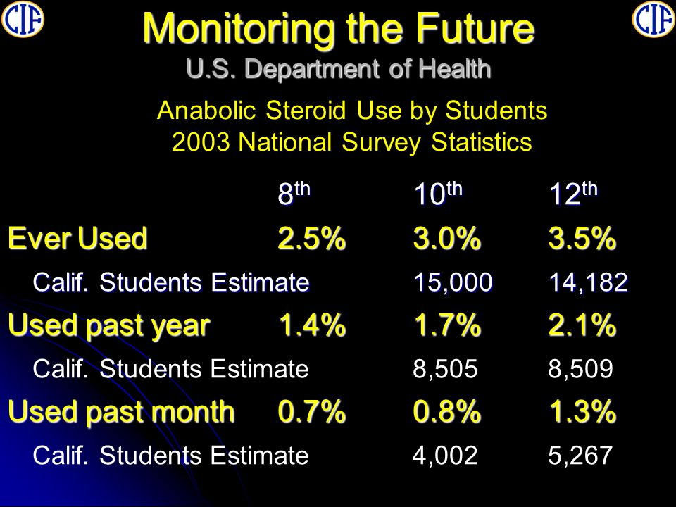 Monitoring the Future Male Participants 386,686 Female Participants278,284 678,970 Estimated number of CIF athletes using Steroids based upon national average of: 3.5% use 23,784 CIF Actual Participation in 2004-2005