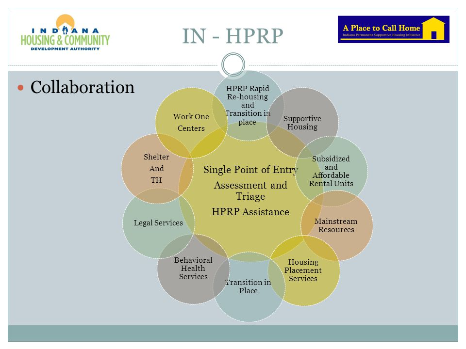 IN - HPRP Collaboration Single Point of Entry Assessment and Triage HPRP Assistance HPRP Rapid Re-housing and Transition in place Supportive Housing S