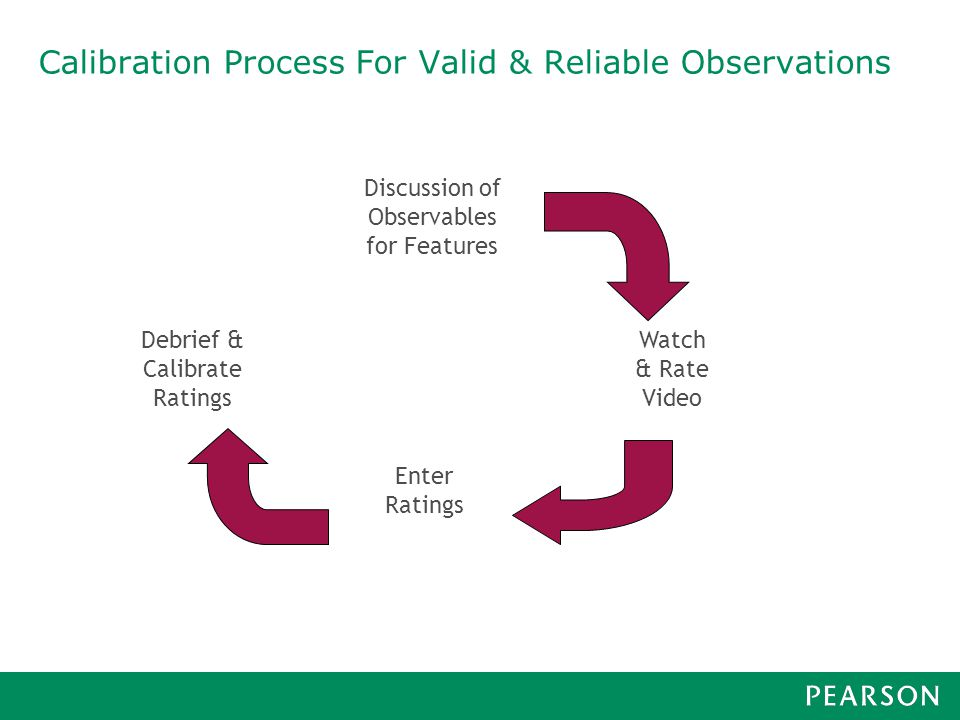 Calibration Process For Valid & Reliable Observations Discussion of Observables for Features Watch & Rate Video Enter Ratings Debrief & Calibrate Ratings