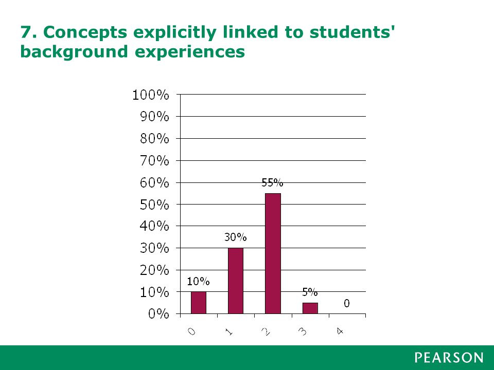 7. Concepts explicitly linked to students background experiences