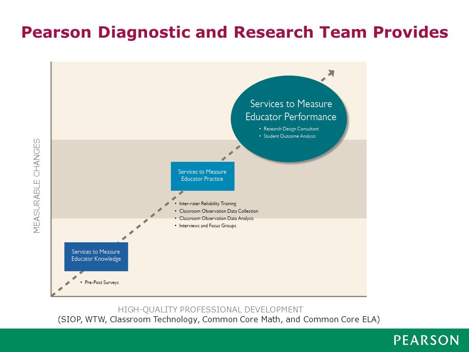 Pearson Diagnostic and Research Team Provides HIGH-QUALITY PROFESSIONAL DEVELOPMENT MEASURABLE CHANGES (SIOP, WTW, Classroom Technology, Common Core Math, and Common Core ELA)