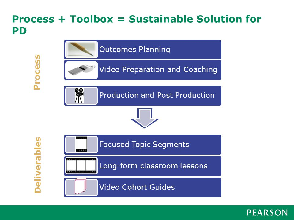 Process + Toolbox = Sustainable Solution for PD Process Deliverables