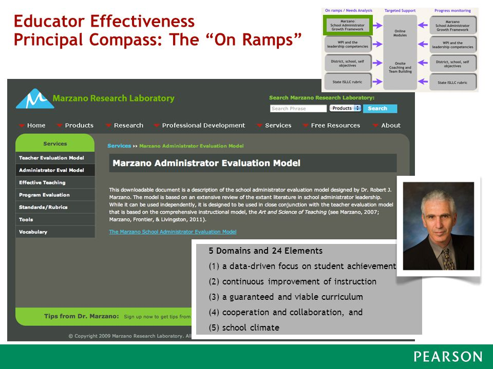 Educator Effectiveness Principal Compass: The On Ramps 5 Domains and 24 Elements (1) a data-driven focus on student achievement (2) continuous improvement of instruction (3) a guaranteed and viable curriculum (4) cooperation and collaboration, and (5) school climate