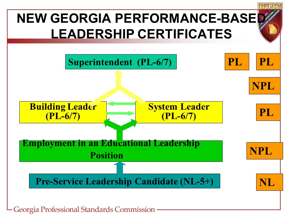 NEW GEORGIA PERFORMANCE-BASED LEADERSHIP CERTIFICATES Pre-Service Leadership Candidate (NL-5+) Employment in an Educational Leadership Position Building Leader (PL-6/7) System Leader (PL-6/7) Superintendent (PL-6/7) NL NPL PL NPL PL