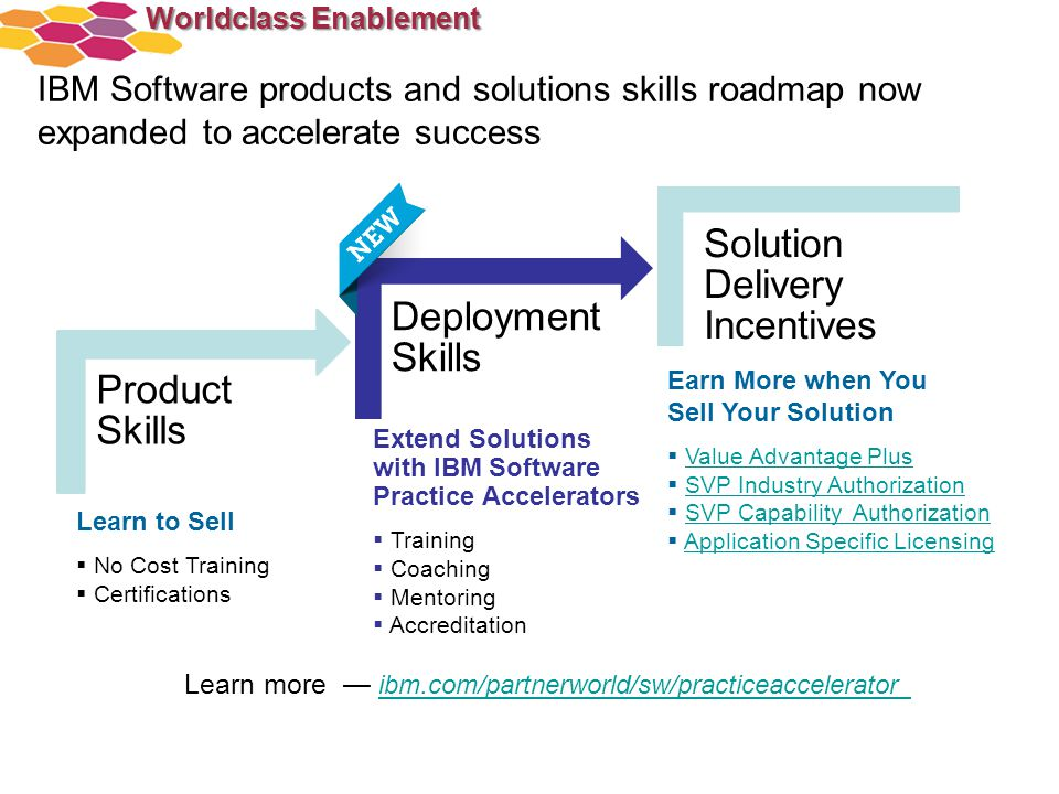IBM Software products and solutions skills roadmap now expanded to accelerate success Learn more — ibm.com/partnerworld/sw/practiceaccelerator ibm.com
