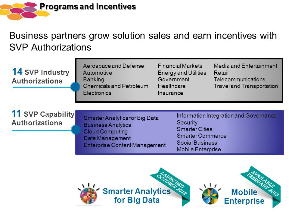 Business partners grow solution sales and earn incentives with SVP Authorizations Smarter Analytics for Big Data Mobile Enterprise The SVP Opportunity