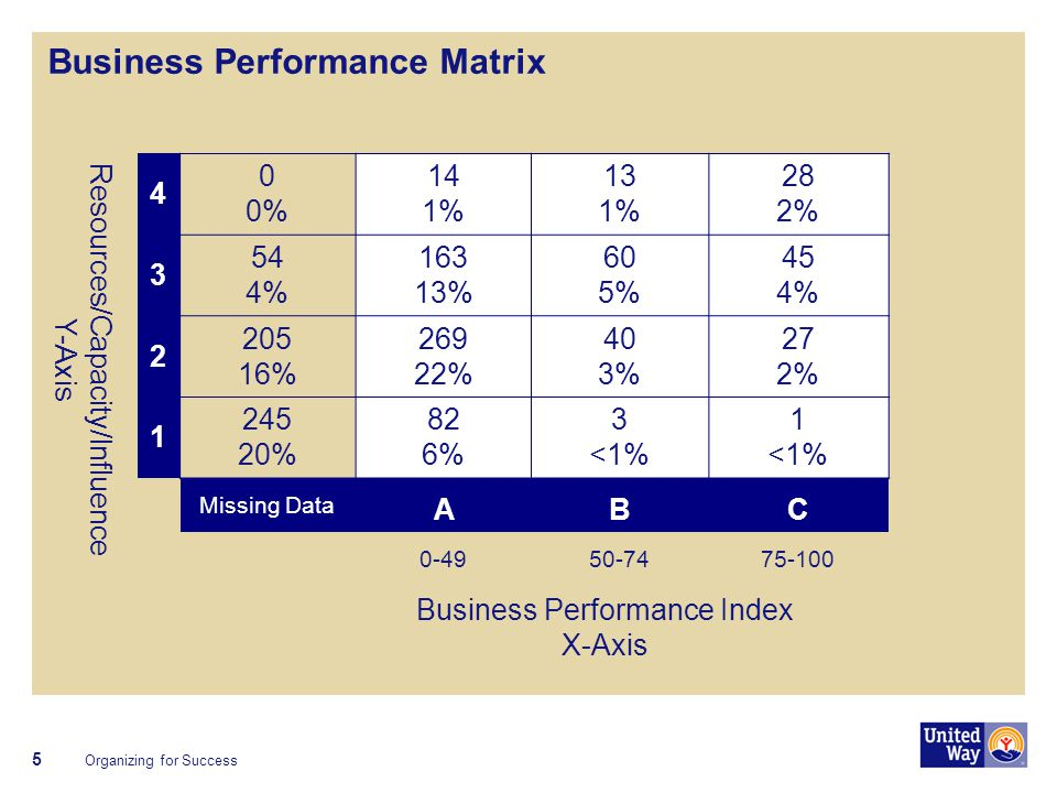 6 Business Performance Matrix Y-axis Is Relatively Fixed Year to Year, Movement is on X-axis 4 3 2 1 ABC 0-4950-7475-100 Business Performance Index (BPI) Resources/Capacity/Influence Organizing for Success FTE < 1 Population ≥ 1,000,000 F500 / GCL co.
