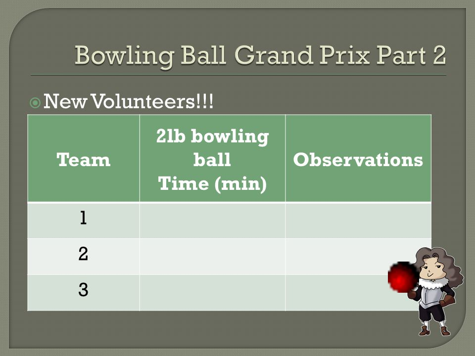  New Volunteers!!! Team 2lb bowling ball Time (min) Observations 1 2 3