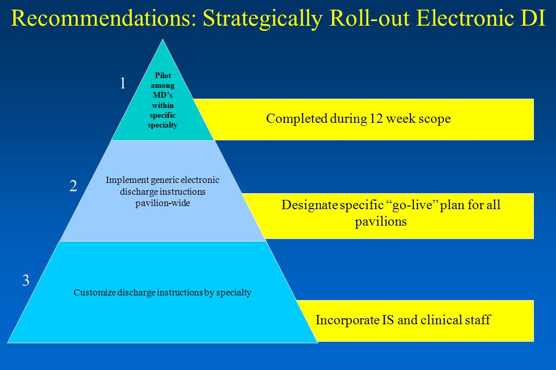 2 3 Recommendations: Strategically Roll-out Electronic DI Completed during 12 week scope 1 Designate specific go-live plan for all pavilions Incorporate IS and clinical staff