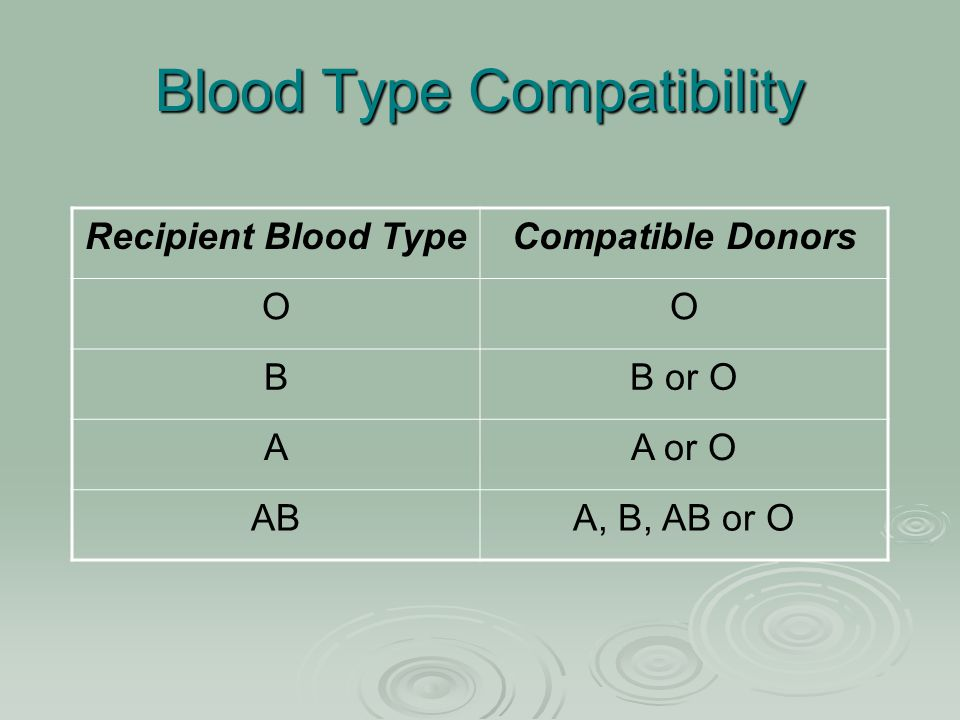 Blood Type Compatibility Recipient Blood TypeCompatible Donors OO BB or O AA or O ABA, B, AB or O