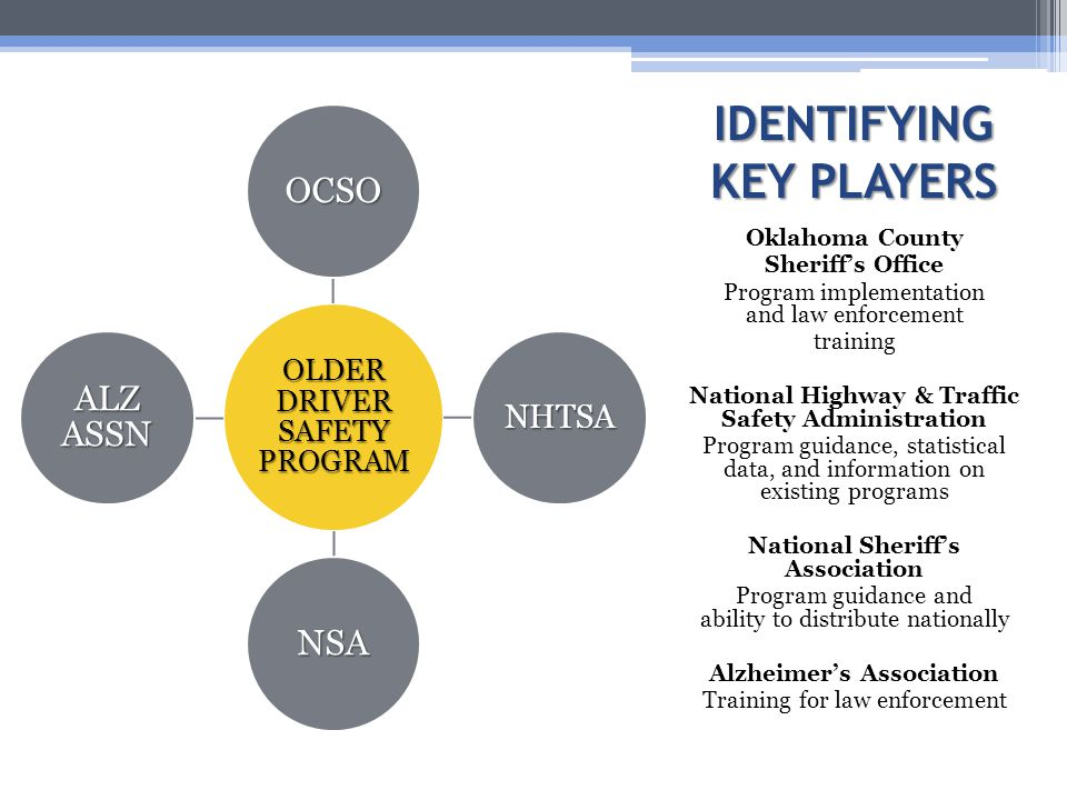 IDENTIFYING KEY PLAYERS Oklahoma County Sheriff's Office Program implementation and law enforcement training National Highway & Traffic Safety Administration Program guidance, statistical data, and information on existing programs National Sheriff's Association Program guidance and ability to distribute nationally Alzheimer's Association Training for law enforcement OLDER DRIVER SAFETY PROGRAM OCSO NHTSA NSA ALZ ASSN