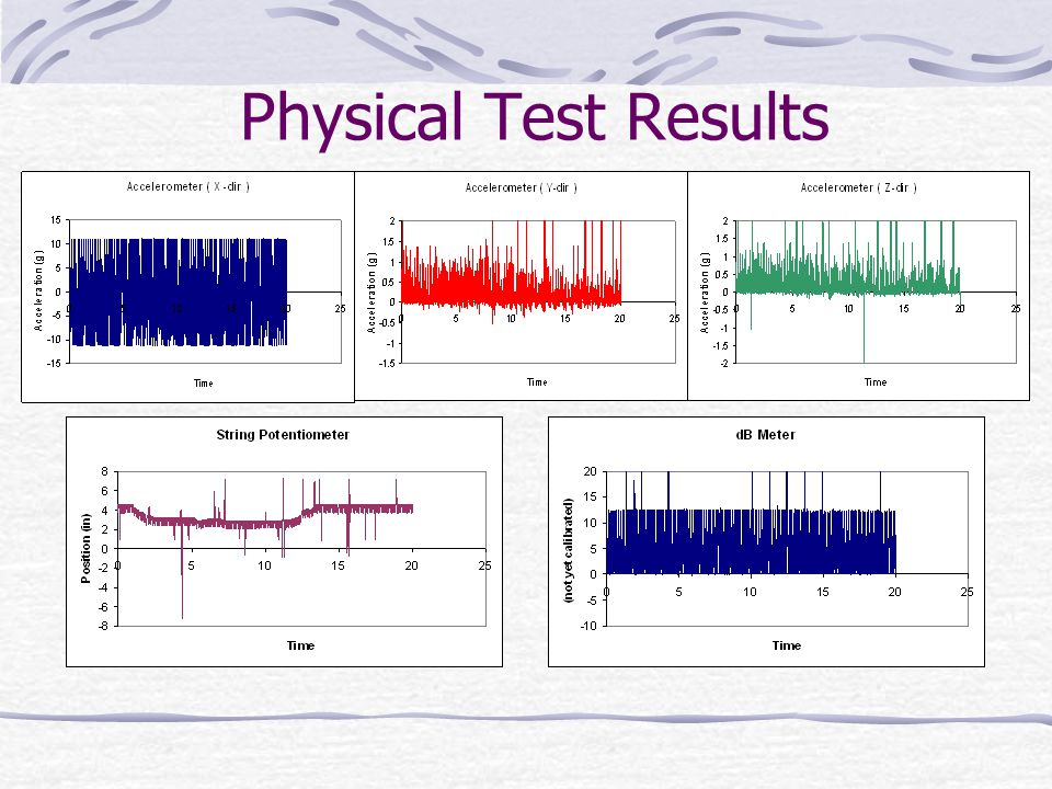 Physical Test Results