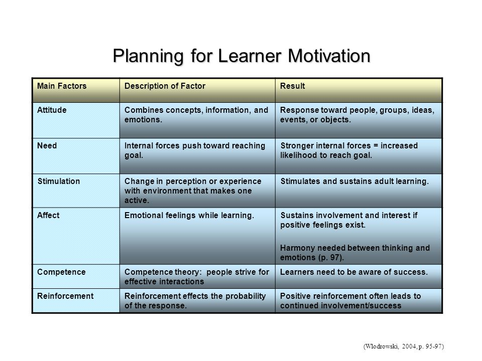 Planning for Learner Motivation Main FactorsDescription of FactorResult AttitudeCombines concepts, information, and emotions.