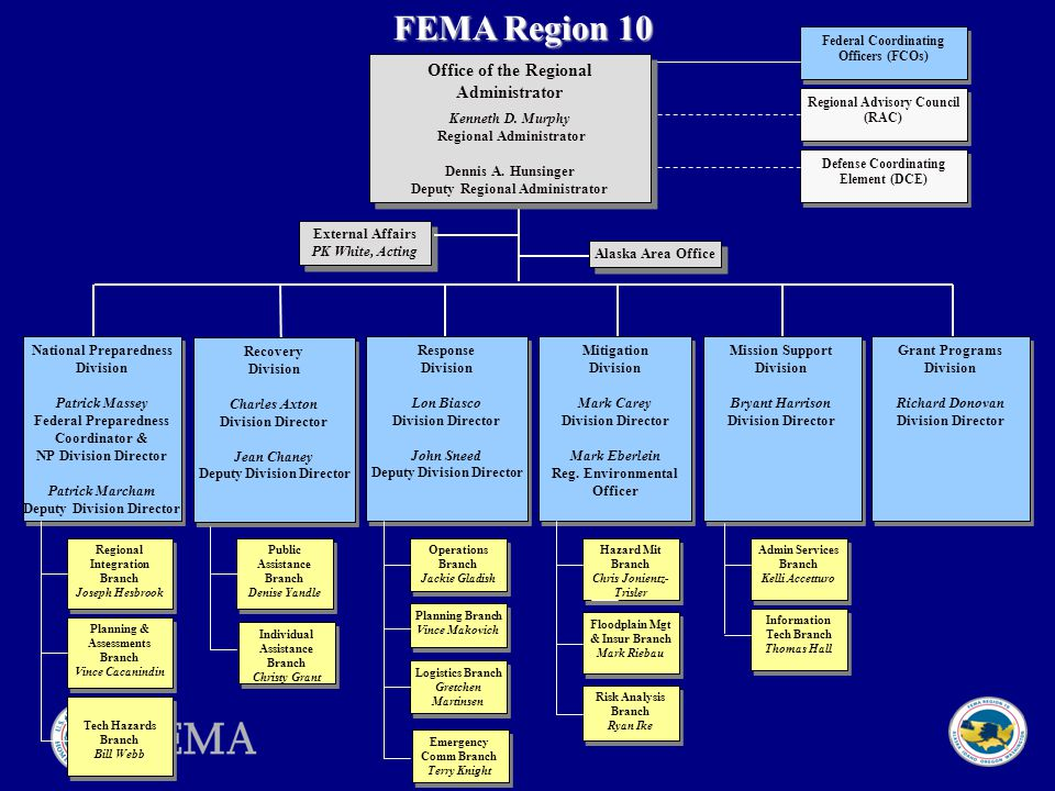 8 ▪ The FEMA Administrator is appointed by the President, confirmed by Congress, reporting to DHS Secretary  4,250 authorized full-time permanent employees ▪ Approximately 12,000 on- call disaster assistance employees The FEMA Workforce