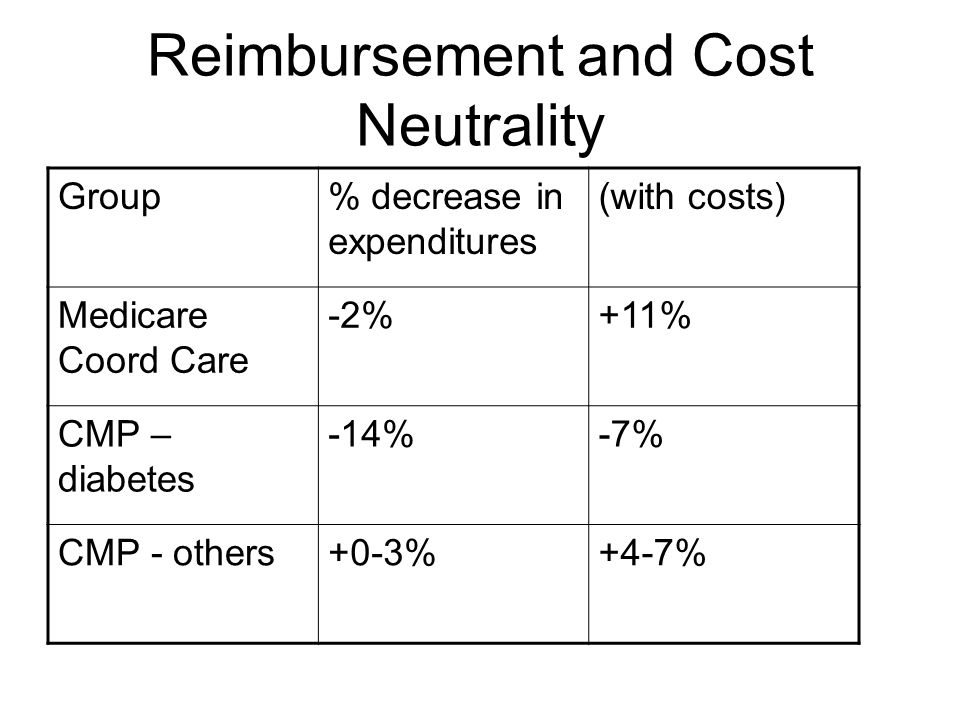 Reimbursement and Cost Neutrality Group% decrease in expenditures (with costs) Medicare Coord Care -2%+11% CMP – diabetes -14%-7% CMP - others+0-3%+4-7%