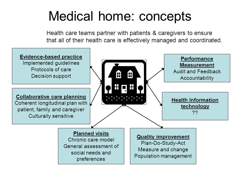 Medical home: concepts Planned visits Chronic care model General assessment of social needs and preferences Evidence-based practice Implemented guidelines Protocols of care Decision support Collaborative care planning Coherent longitudinal plan with patient, family and caregiver Culturally sensitive Quality improvement Plan-Do-Study-Act Measure and change Population management Health Information technology .