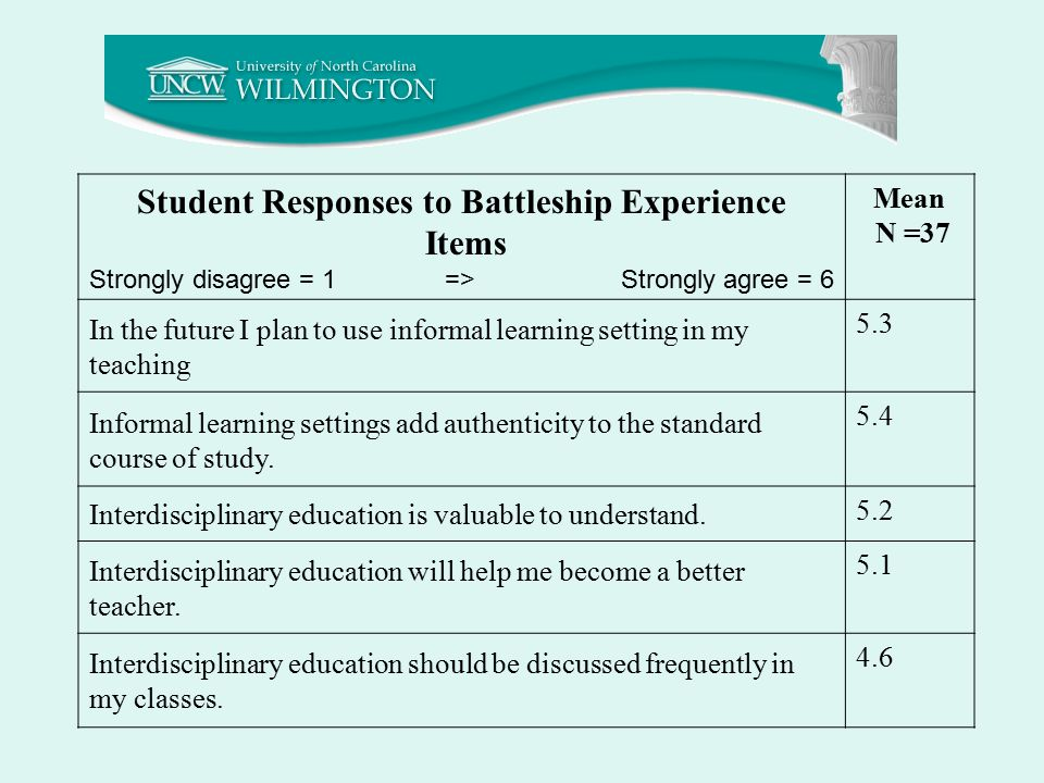 Student Responses to Battleship Experience Items Strongly disagree = 1 => Strongly agree = 6 Mean N =37 In the future I plan to use informal learning setting in my teaching 5.3 Informal learning settings add authenticity to the standard course of study.