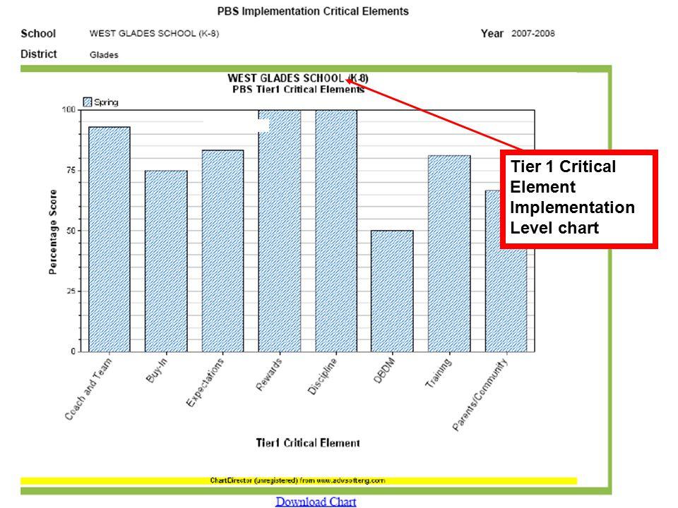 Tier 1 Critical Element Implementation Level chart