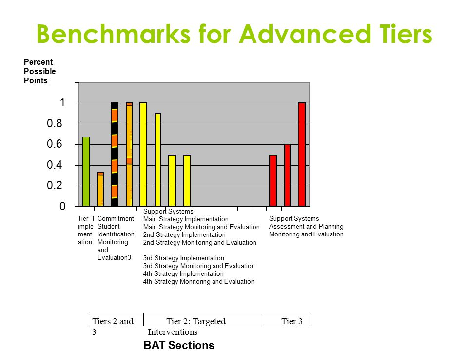 Benchmarks for Advanced Tiers 0 0.2 0.4 0.6 0.8 1 Tier 1 imple ment ation Commitment Student Identification Monitoring and Evaluation3 Support Systems