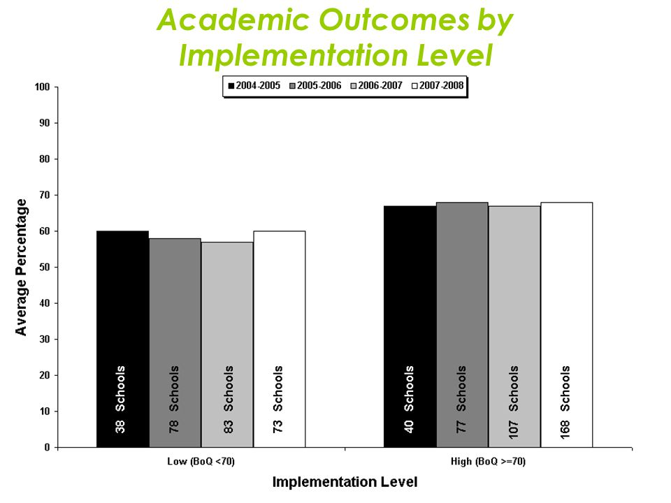 Academic Outcomes by Implementation Level
