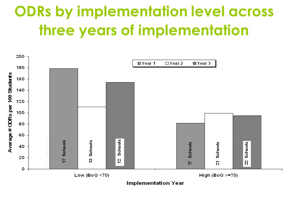ODRs by implementation level across three years of implementation