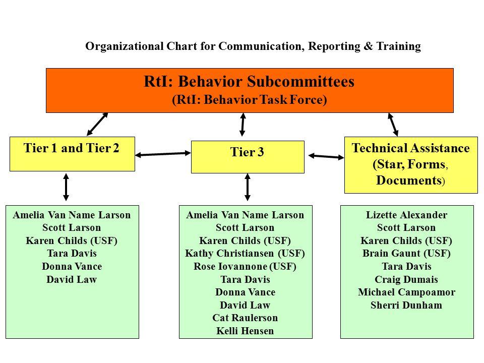 Organizational Chart for Communication, Reporting & Training Amelia Van Name Larson Scott Larson Karen Childs (USF) Tara Davis Donna Vance David Law T