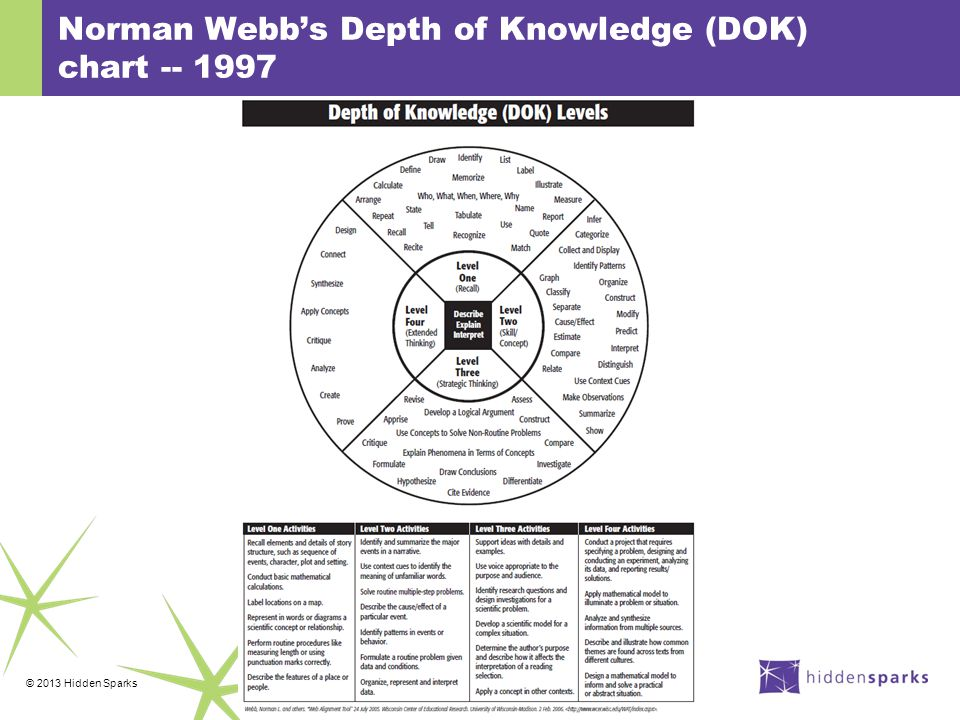 © 2013 Hidden Sparks Norman Webb's Depth of Knowledge (DOK) chart -- 1997