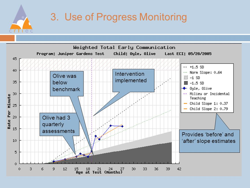 3. Use of Progress Monitoring Olive had 3 quarterly assessments Olive was below benchmark Intervention implemented Provides 'before' and 'after' slope