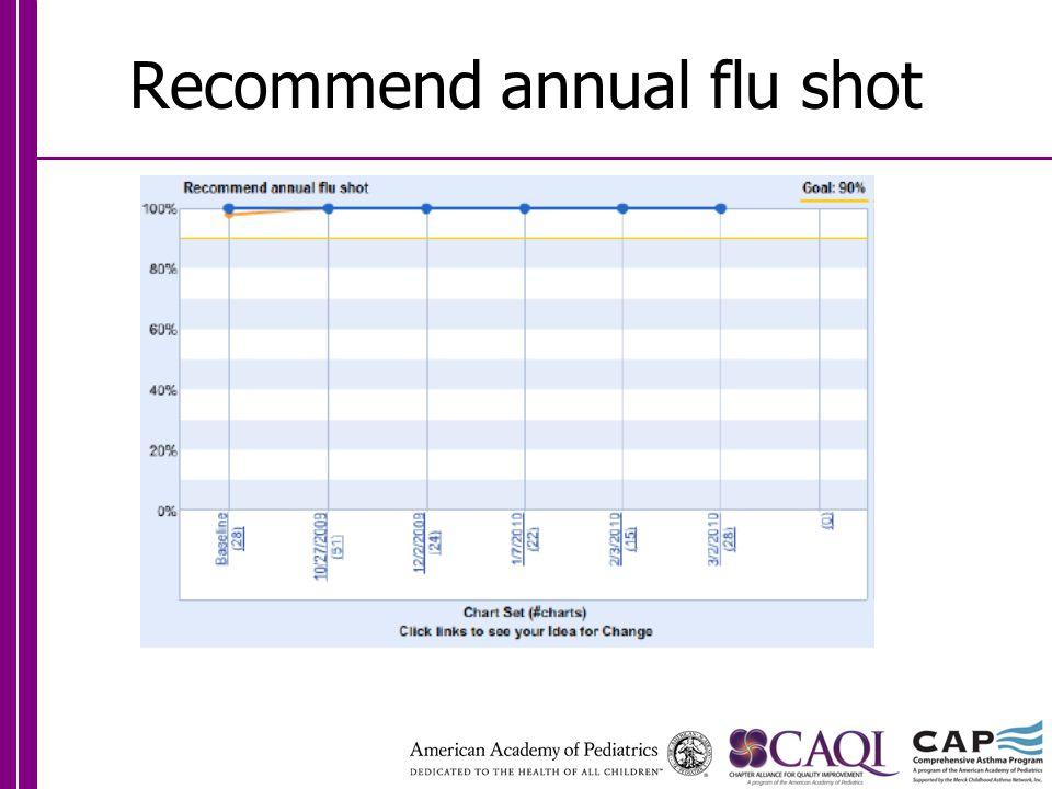 Recommend annual flu shot