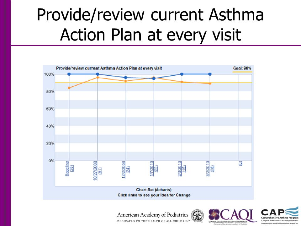 Provide/review current Asthma Action Plan at every visit