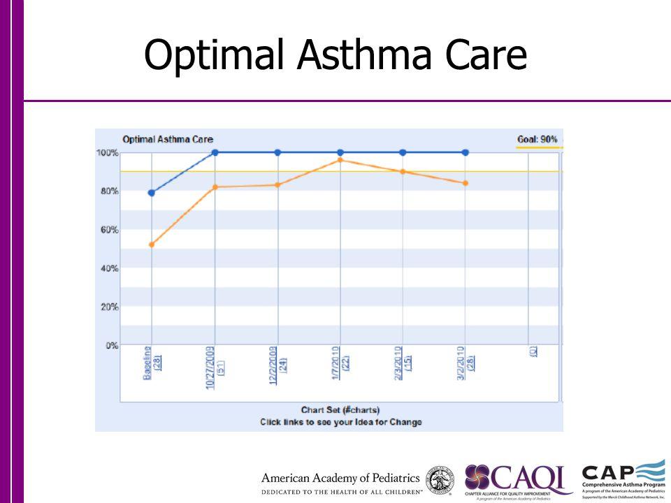 Optimal Asthma Care