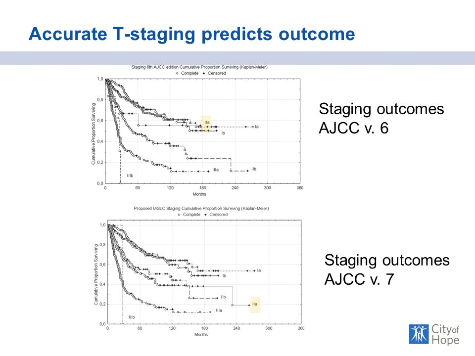 Accurate T-staging predicts outcome Staging outcomes AJCC v. 6 Staging outcomes AJCC v. 7