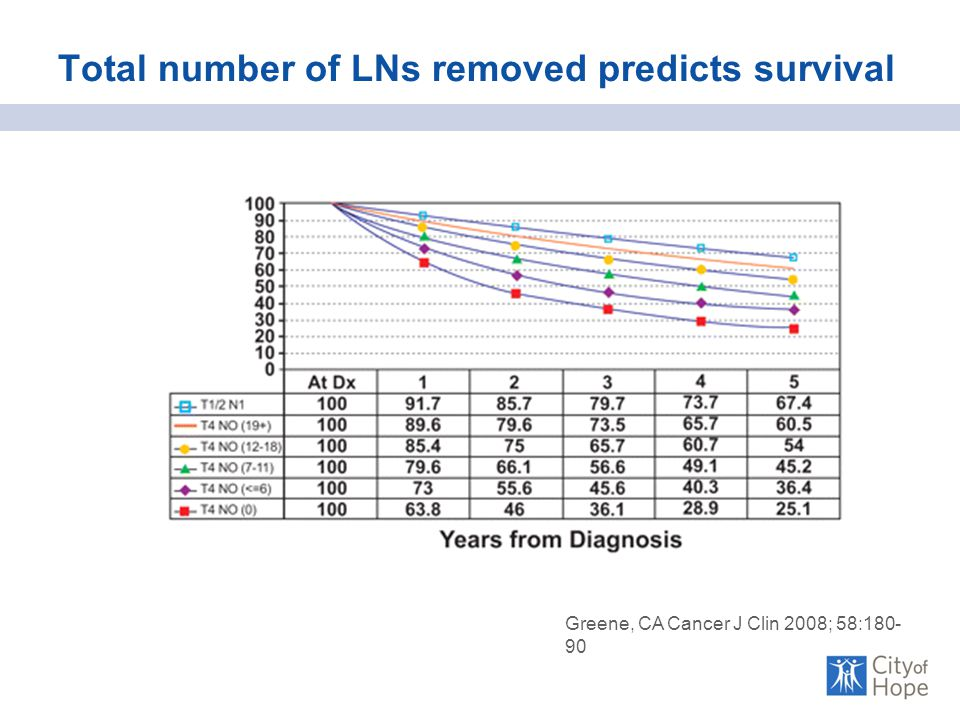 Total number of LNs removed predicts survival Greene, CA Cancer J Clin 2008; 58:180- 90