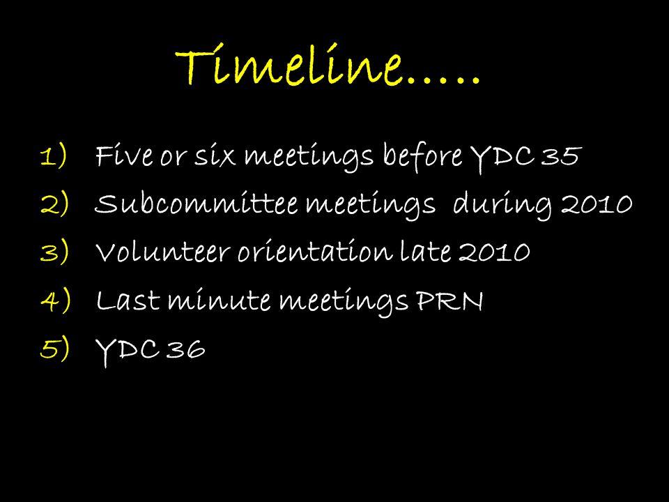 Timeline…..