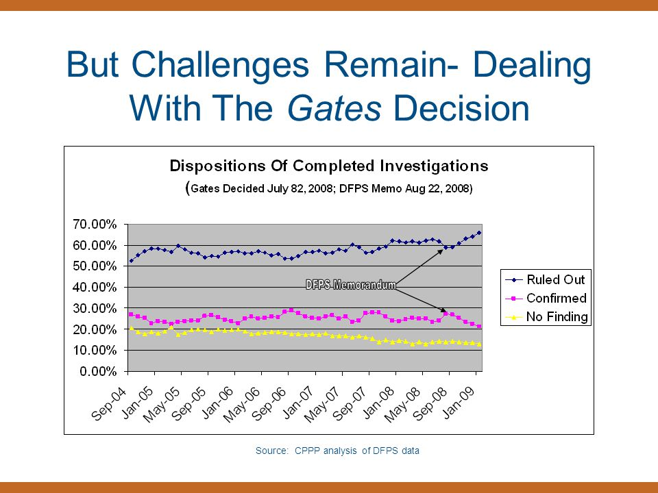 But Challenges Remain- Dealing With The Gates Decision Source: CPPP analysis of DFPS data