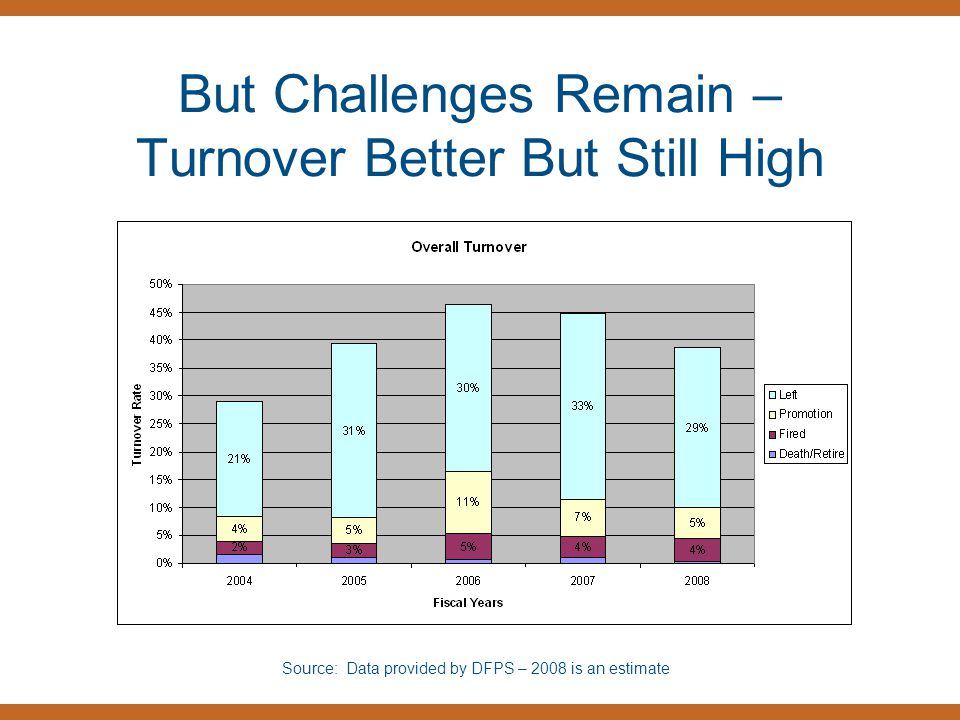 But Challenges Remain – Turnover Better But Still High Source: Data provided by DFPS – 2008 is an estimate