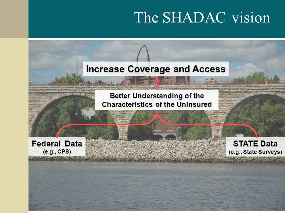 14 Federal Data (e.g., CPS) Better Understanding of the Characteristics of the Uninsured STATE Data (e.g., State Surveys) The SHADAC vision Increase Coverage and Access