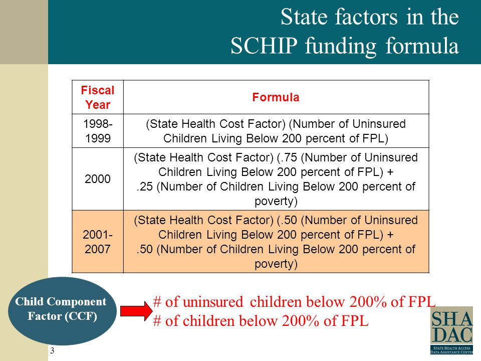 3 Fiscal Year Formula 1998- 1999 (State Health Cost Factor) (Number of Uninsured Children Living Below 200 percent of FPL) 2000 (State Health Cost Factor) (.75 (Number of Uninsured Children Living Below 200 percent of FPL) +.25 (Number of Children Living Below 200 percent of poverty) 2001- 2007 (State Health Cost Factor) (.50 (Number of Uninsured Children Living Below 200 percent of FPL) +.50 (Number of Children Living Below 200 percent of poverty) # of uninsured children below 200% of FPL # of children below 200% of FPL Child Component Factor (CCF) State factors in the SCHIP funding formula