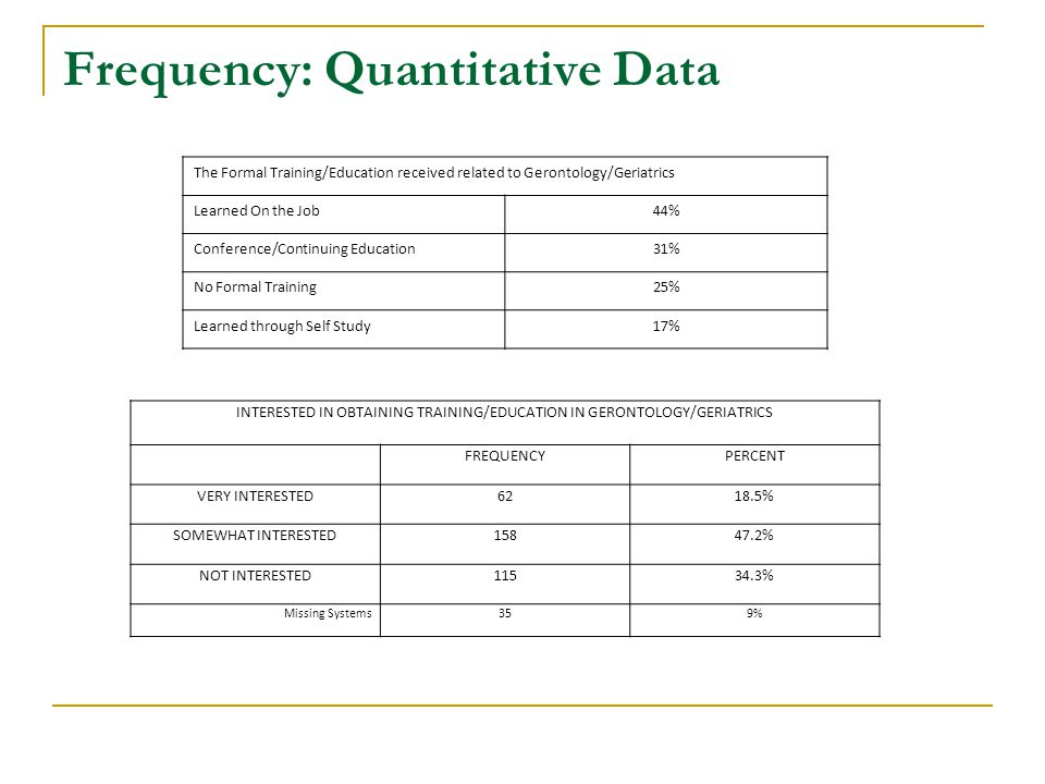 Frequency: Quantitative Data The Formal Training/Education received related to Gerontology/Geriatrics Learned On the Job44% Conference/Continuing Education31% No Formal Training25% Learned through Self Study17% INTERESTED IN OBTAINING TRAINING/EDUCATION IN GERONTOLOGY/GERIATRICS FREQUENCYPERCENT VERY INTERESTED6218.5% SOMEWHAT INTERESTED15847.2% NOT INTERESTED11534.3% Missing Systems359%
