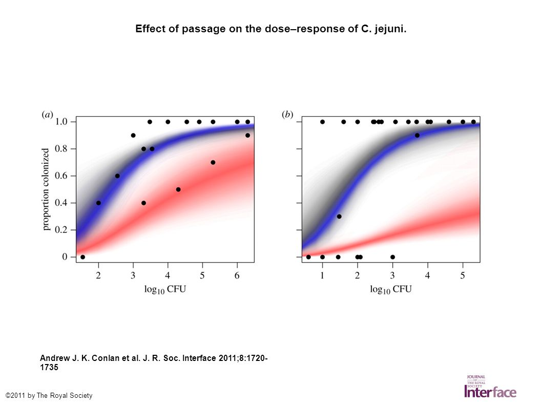 Effect of passage on posterior estimates of transmission and dose–response of C.