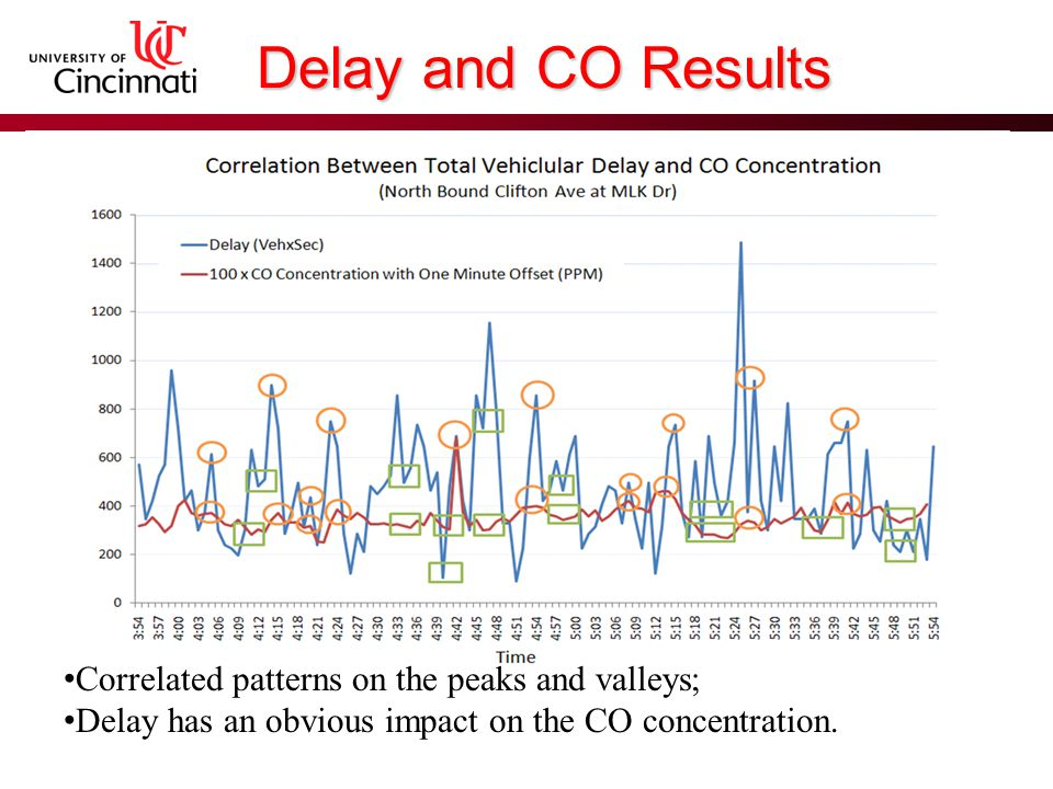 Existing Conditions LOSs of the different movements are unbalanced Overall emitted CO is 44.97g/hr.