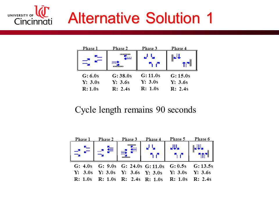 Alternative Solution 1 Phase 1Phase 2Phase 3Phase 4 Phase 5Phase 6 G: 4.0s Y: 3.0s R: 1.0s G: 9.0s Y: 3.0s R: 1.0s G: 24.0s Y: 3.6s R: 2.4s G: 11.0s Y: 3.0s R: 1.0s G: 0.5s Y: 3.0s R: 1.0s G: 13.5s Y: 3.6s R: 2.4s Phase 1Phase 2Phase 3Phase 4 G: 6.0s Y: 3.0s R: 1.0s G: 38.0s Y: 3.6s R: 2.4s G: 11.0s Y: 3.0s R: 1.0s G: 15.0s Y: 3.6s R: 2.4s Cycle length remains 90 seconds