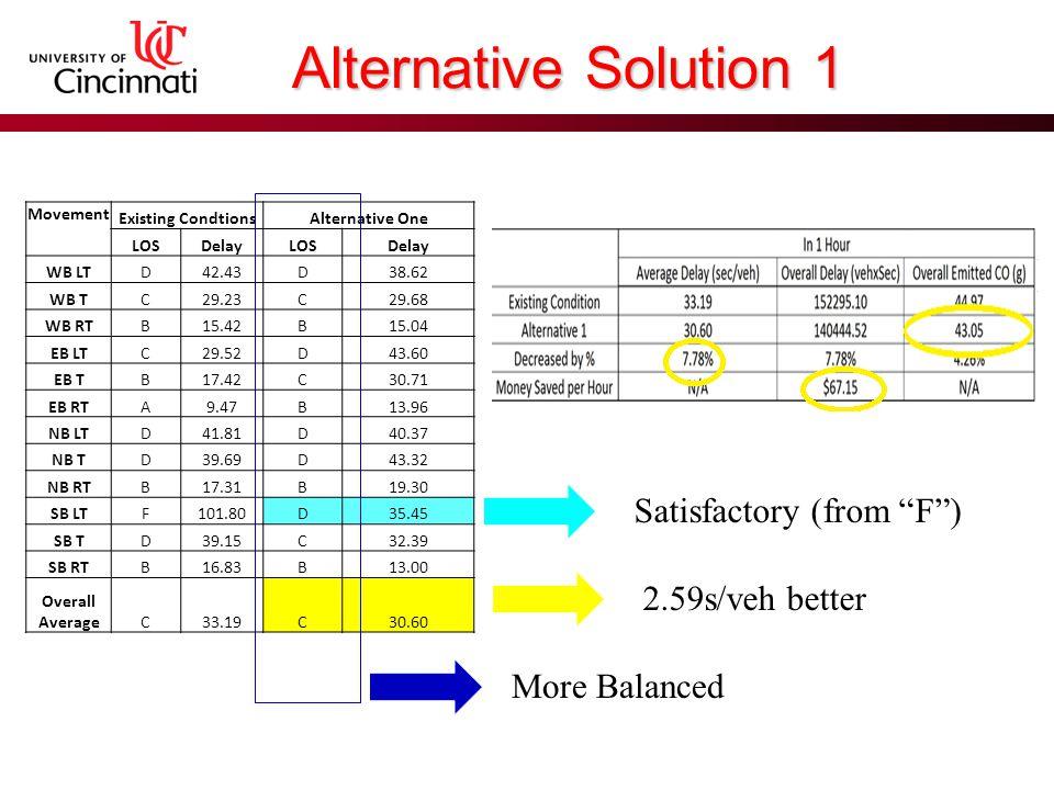 Alternative Solution 2 Alternative Solution 1 +